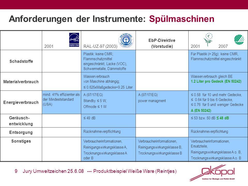 Anforderungen der Instrumente: Spülmaschinen