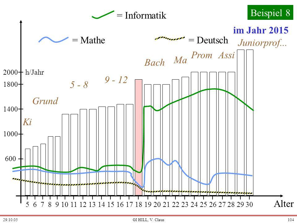 Beispiel 8 = Informatik im Jahr 2015 = Mathe = Deutsch Ki Grund 5 - 8