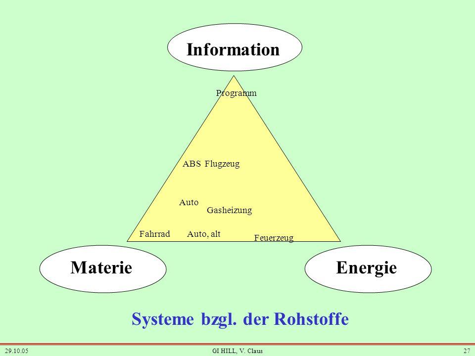 Systeme bzgl. der Rohstoffe