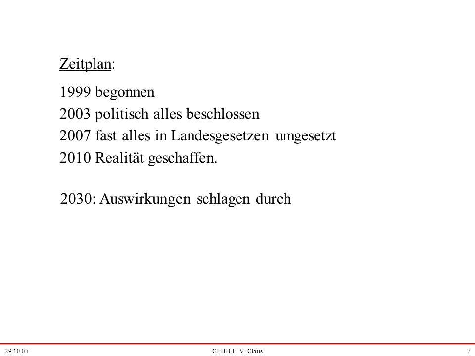 2003 politisch alles beschlossen