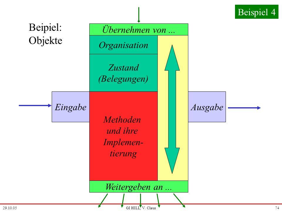 Beipiel: Objekte Beispiel 4 Übernehmen von ... Organisation Zustand
