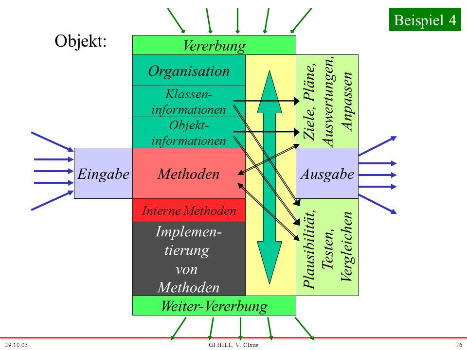 Objekt: Beispiel 4 Vererbung Organisation Auswertungen, Ziele, Pläne,