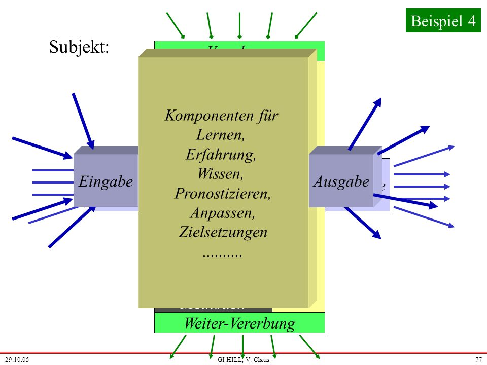 Subjekt: Beispiel 4 Vererbung Komponenten für Lernen, Erfahrung,