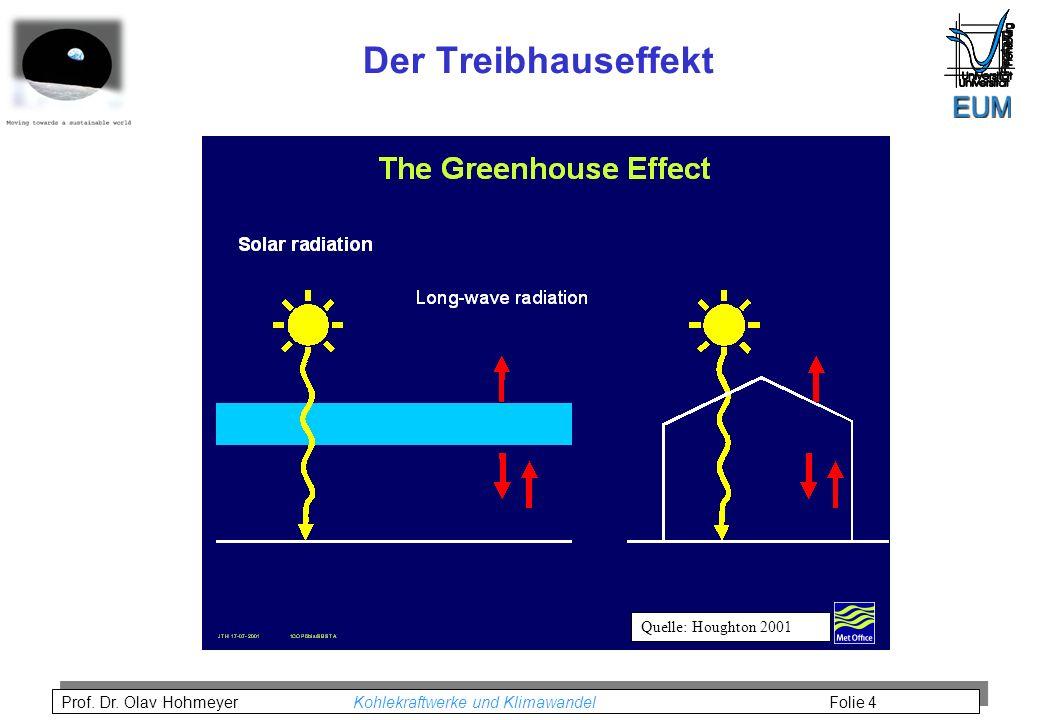 Der Treibhauseffekt Quelle: Houghton 2001