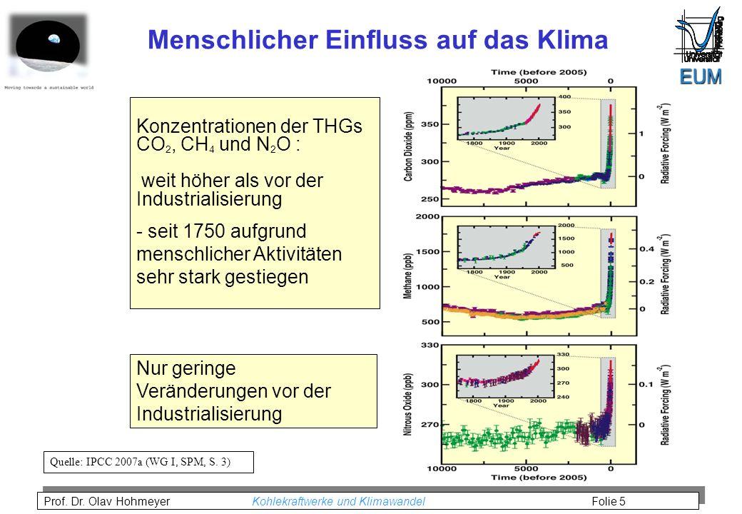 Menschlicher Einfluss auf das Klima
