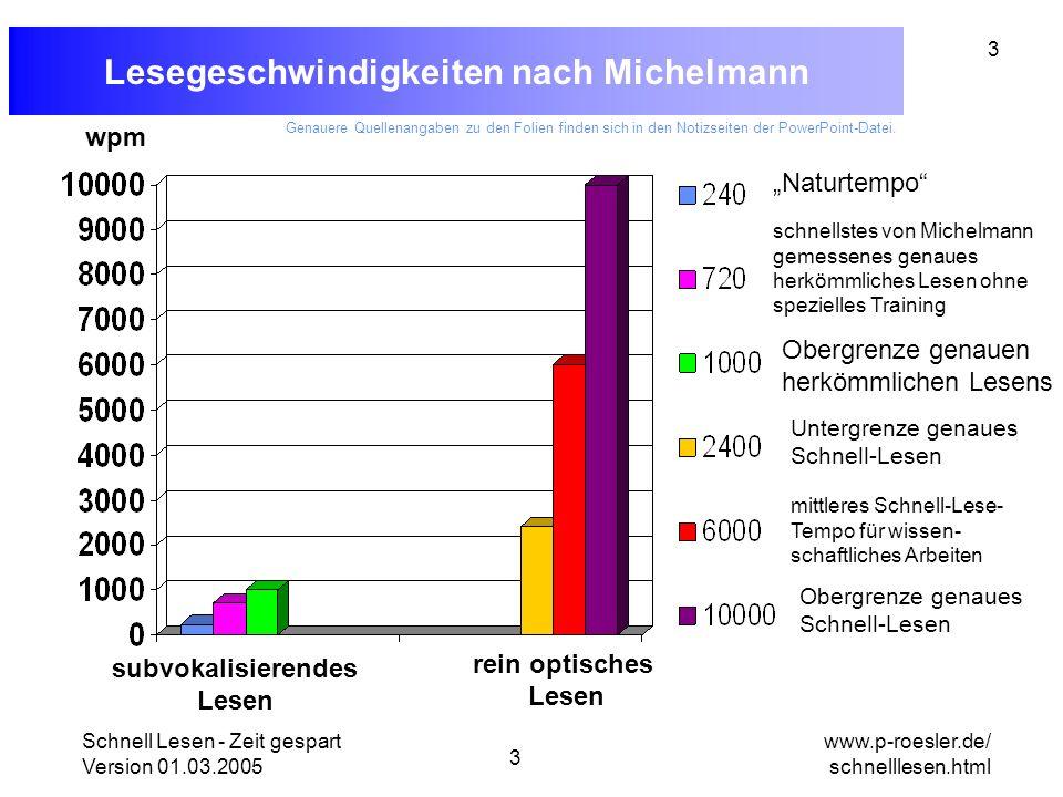 Lesegeschwindigkeiten nach Michelmann