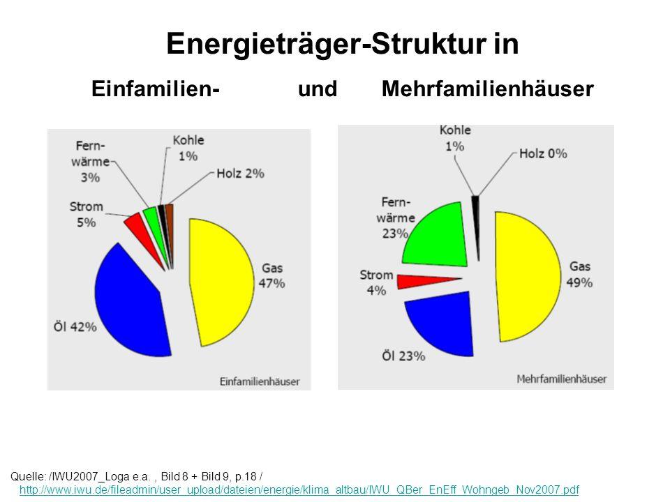 Energieträger-Struktur in Einfamilien- und Mehrfamilienhäuser