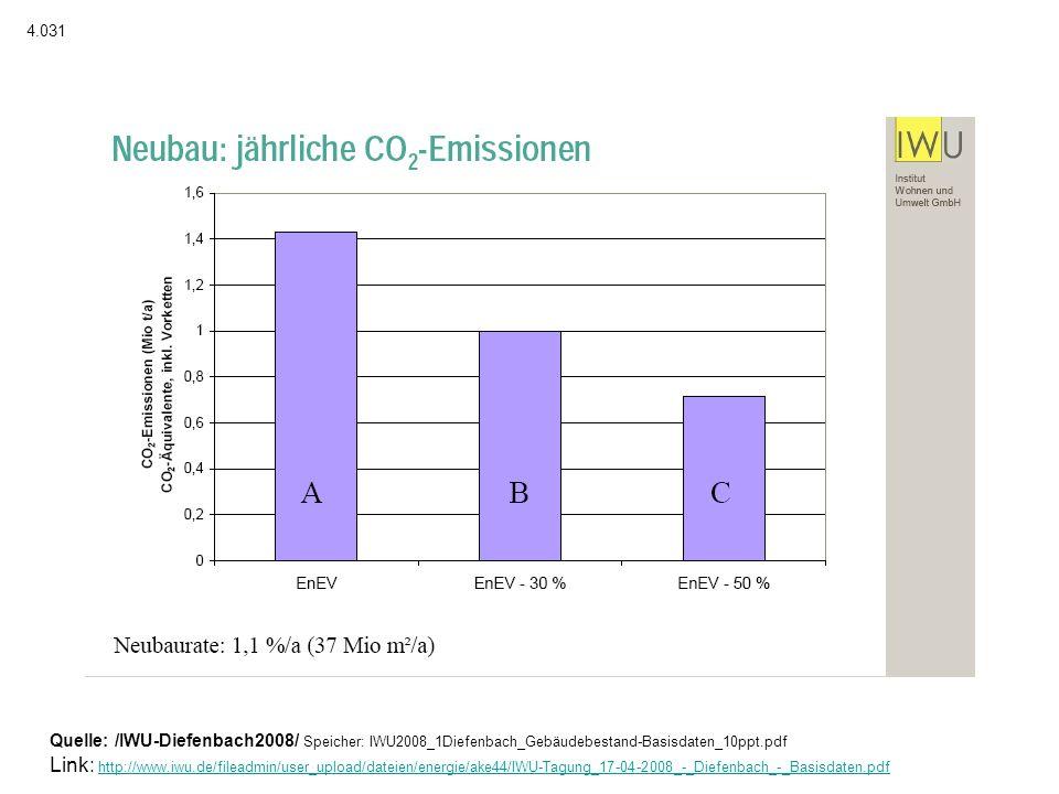 4.031 Quelle: /IWU-Diefenbach2008/ Speicher: IWU2008_1Diefenbach_Gebäudebestand-Basisdaten_10ppt.pdf.