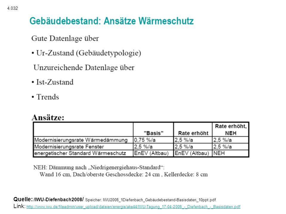 4.032 Quelle: /IWU-Diefenbach2008/ Speicher: IWU2008_1Diefenbach_Gebäudebestand-Basisdaten_10ppt.pdf.