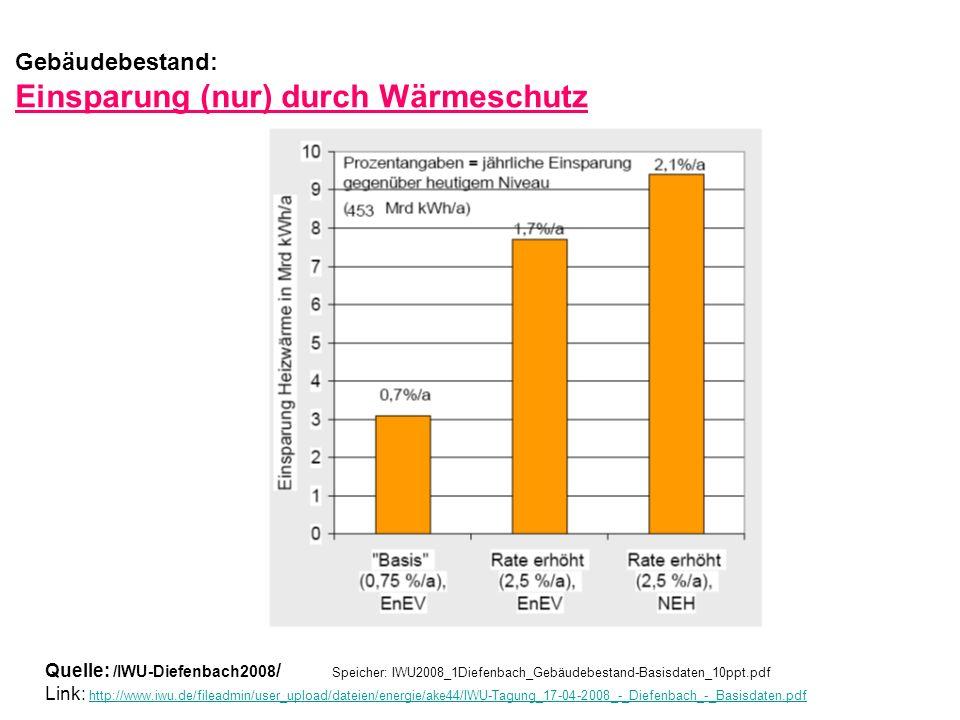 Gebäudebestand: Einsparung (nur) durch Wärmeschutz