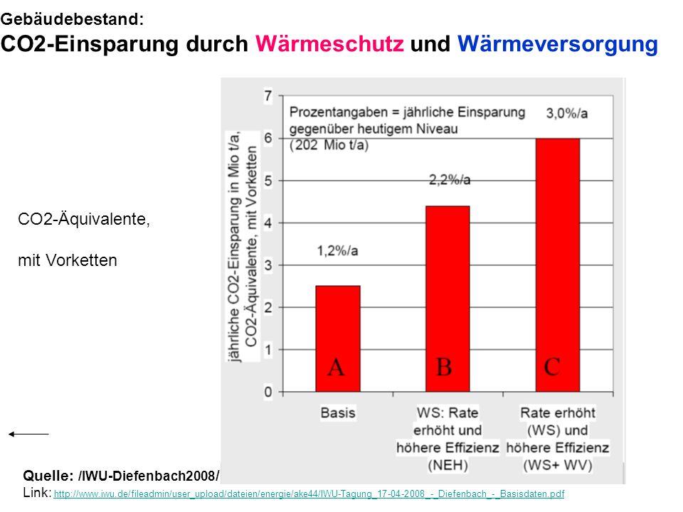 Gebäudebestand: CO2-Einsparung durch Wärmeschutz und Wärmeversorgung