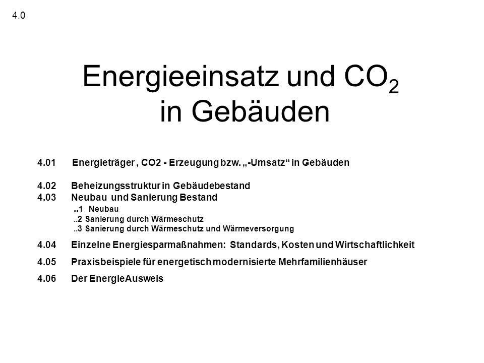 Energieeinsatz und CO2 in Gebäuden