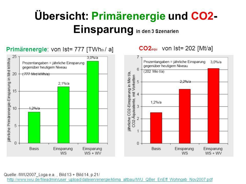 Übersicht: Primärenergie und CO2- Einsparung in den 3 Szenarien