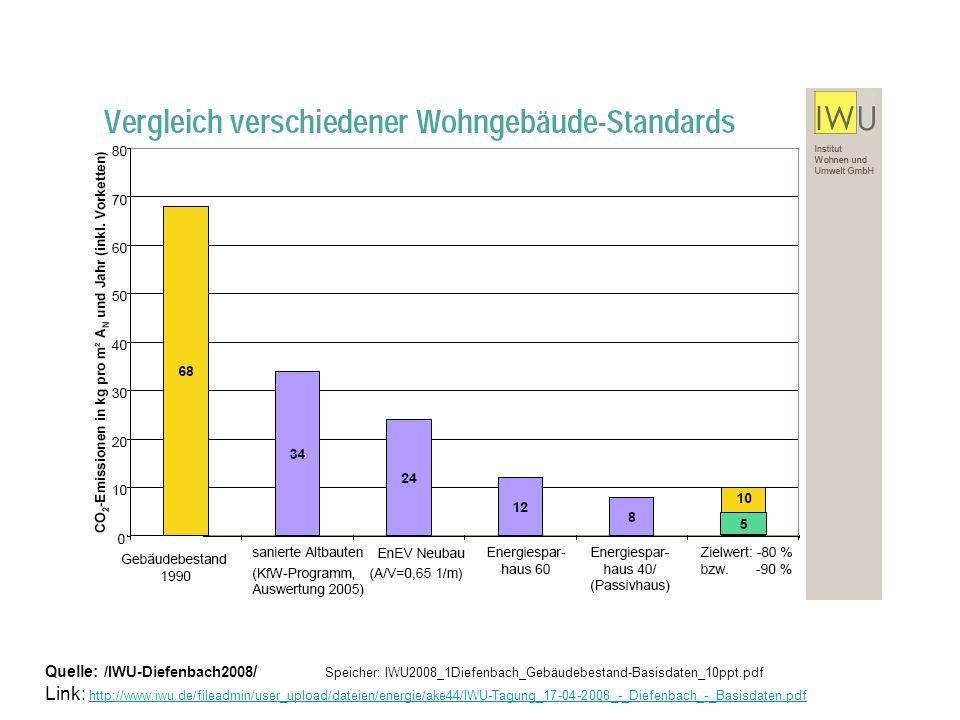 Quelle: /IWU-Diefenbach2008/ Speicher: IWU2008_1Diefenbach_Gebäudebestand-Basisdaten_10ppt.pdf