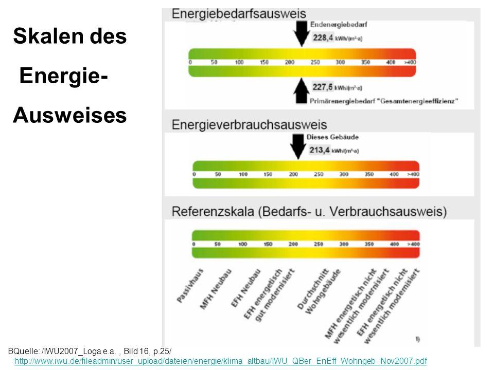 Skalen des Energie- Ausweises