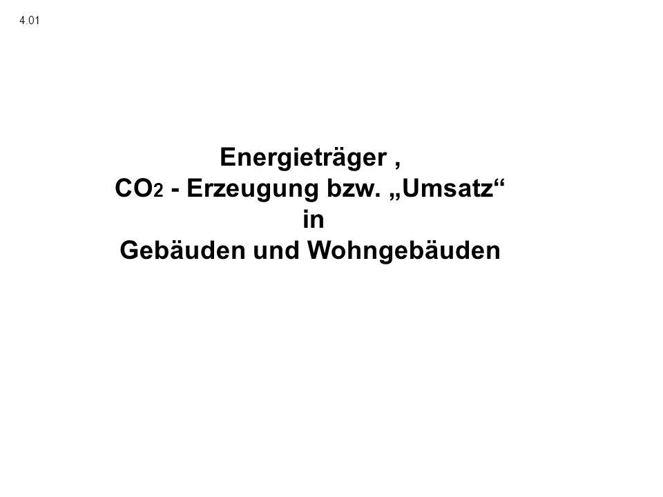 """CO2 - Erzeugung bzw. """"Umsatz in Gebäuden und Wohngebäuden"""