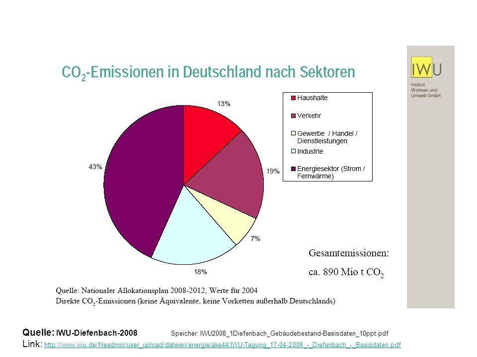 Quelle: IWU-Diefenbach-2008 Speicher: IWU2008_1Diefenbach_Gebäudebestand-Basisdaten_10ppt.pdf