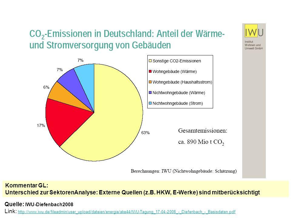 Kommentar GL: Unterschied zur SektorenAnalyse: Externe Quellen (z. B