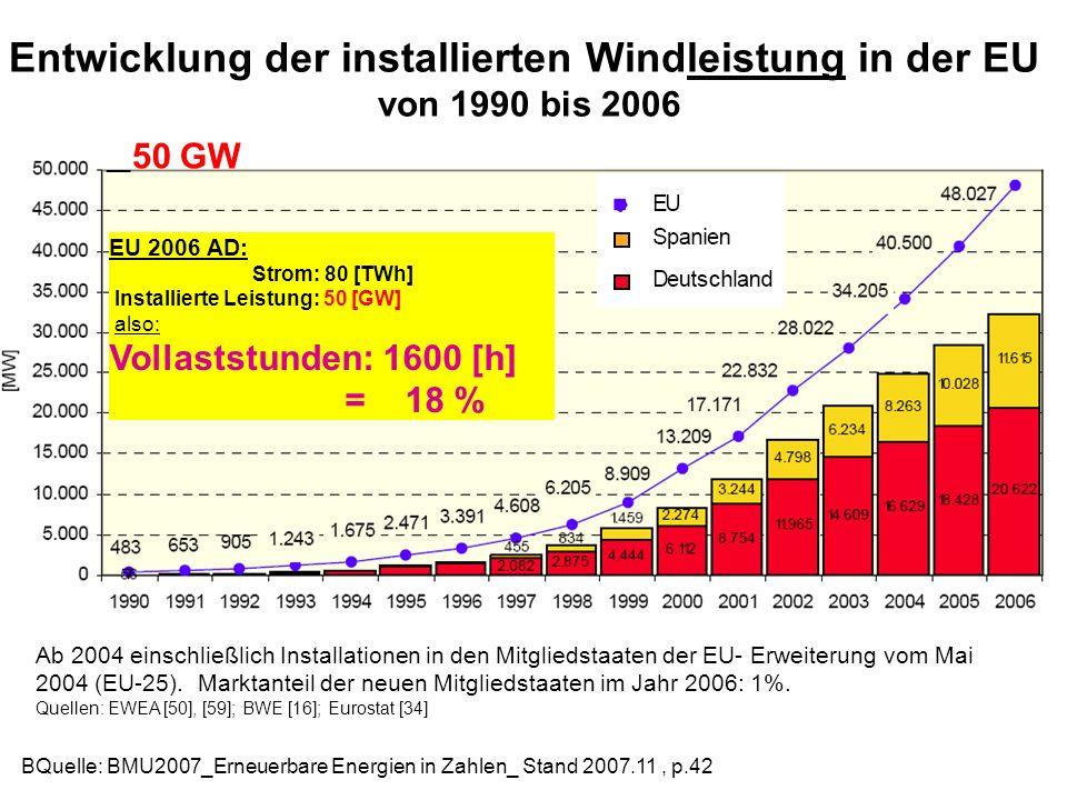 Entwicklung der installierten Windleistung in der EU