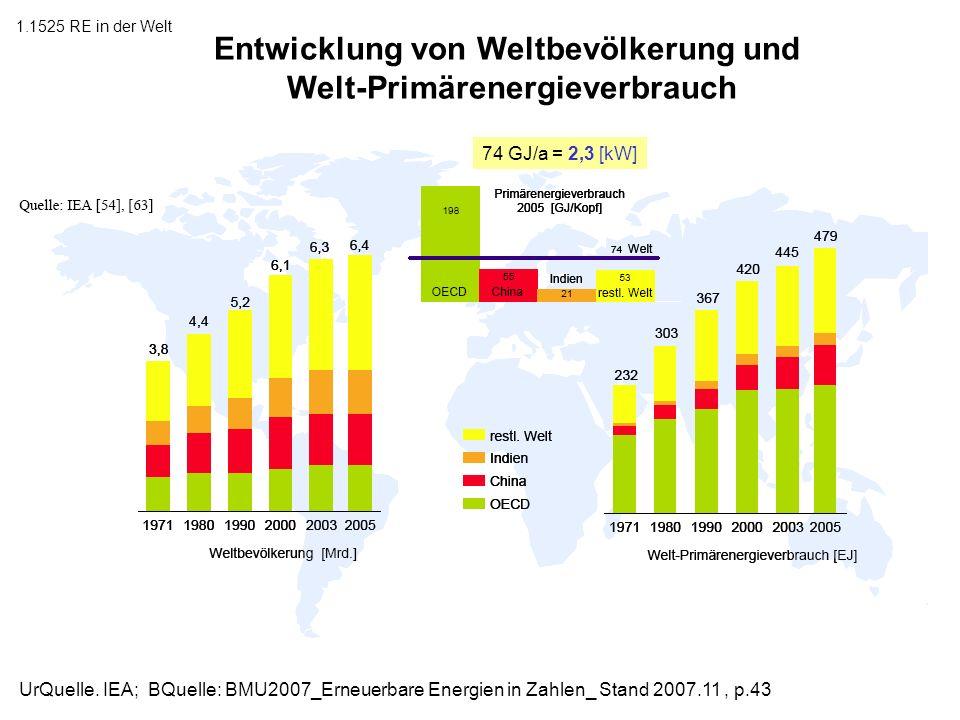 Entwicklung von Weltbevölkerung und Welt-Primärenergieverbrauch
