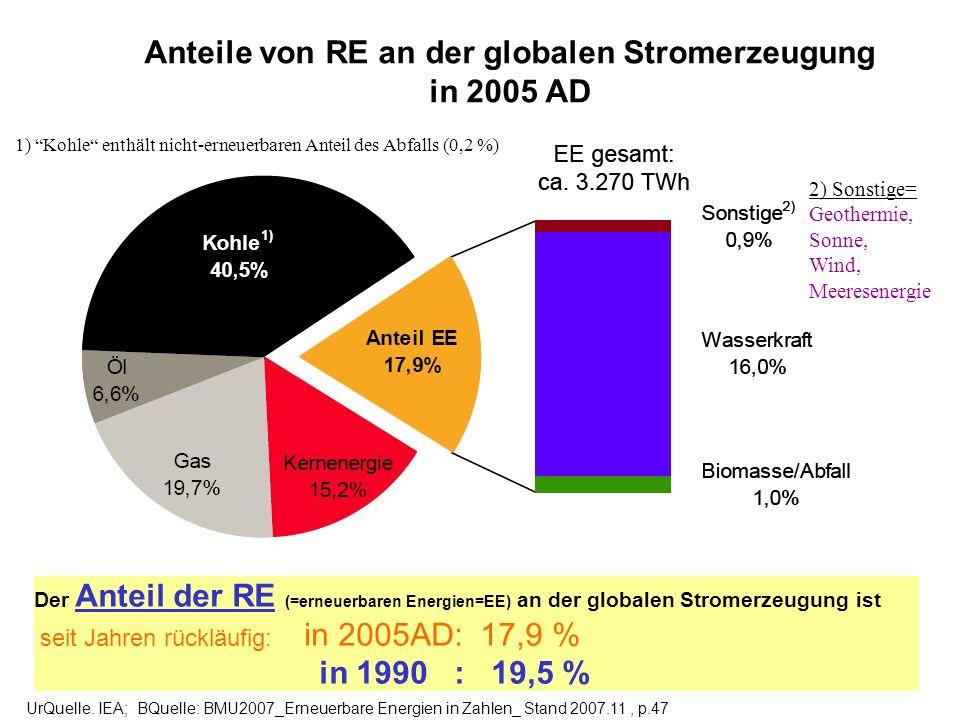 Anteile von RE an der globalen Stromerzeugung in 2005 AD