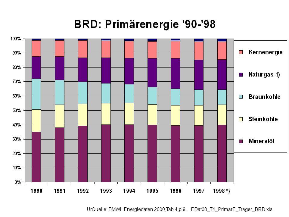 UrQuelle: BMWi: Energiedaten 2000,Tab 4,p