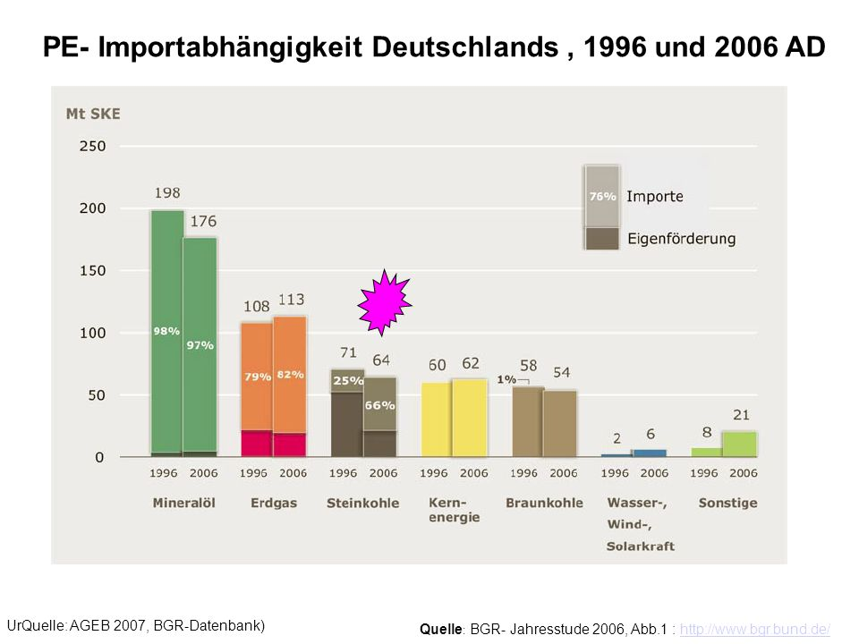 PE- Importabhängigkeit Deutschlands , 1996 und 2006 AD