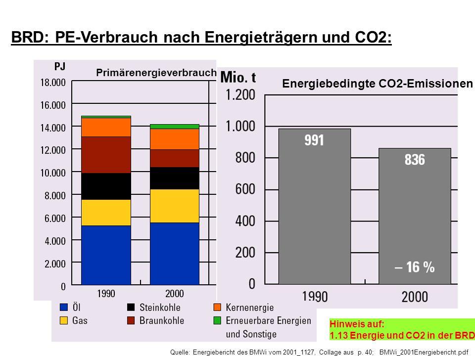 BRD: PE-Verbrauch nach Energieträgern und CO2: