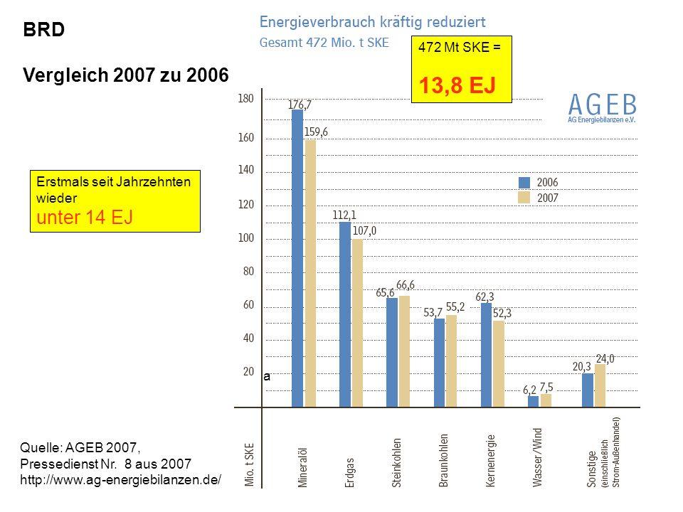 13,8 EJ BRD Vergleich 2007 zu 2006 unter 14 EJ 472 Mt SKE =