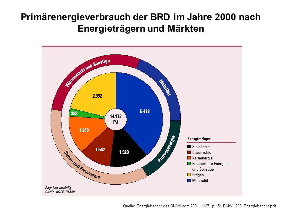 Primärenergieverbrauch der BRD im Jahre 2000 nach