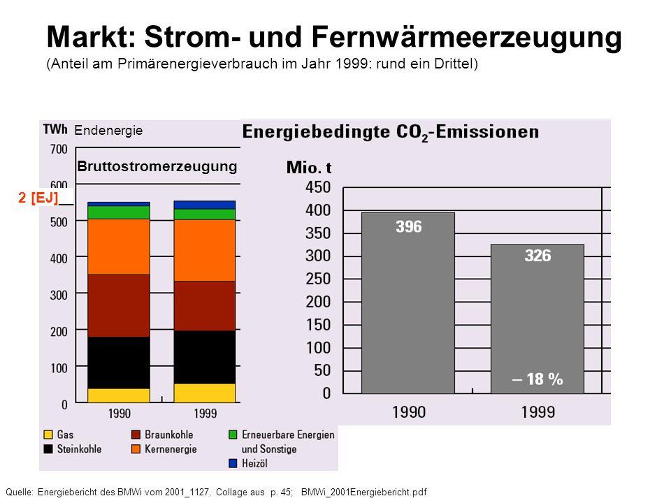 Markt: Strom- und Fernwärmeerzeugung