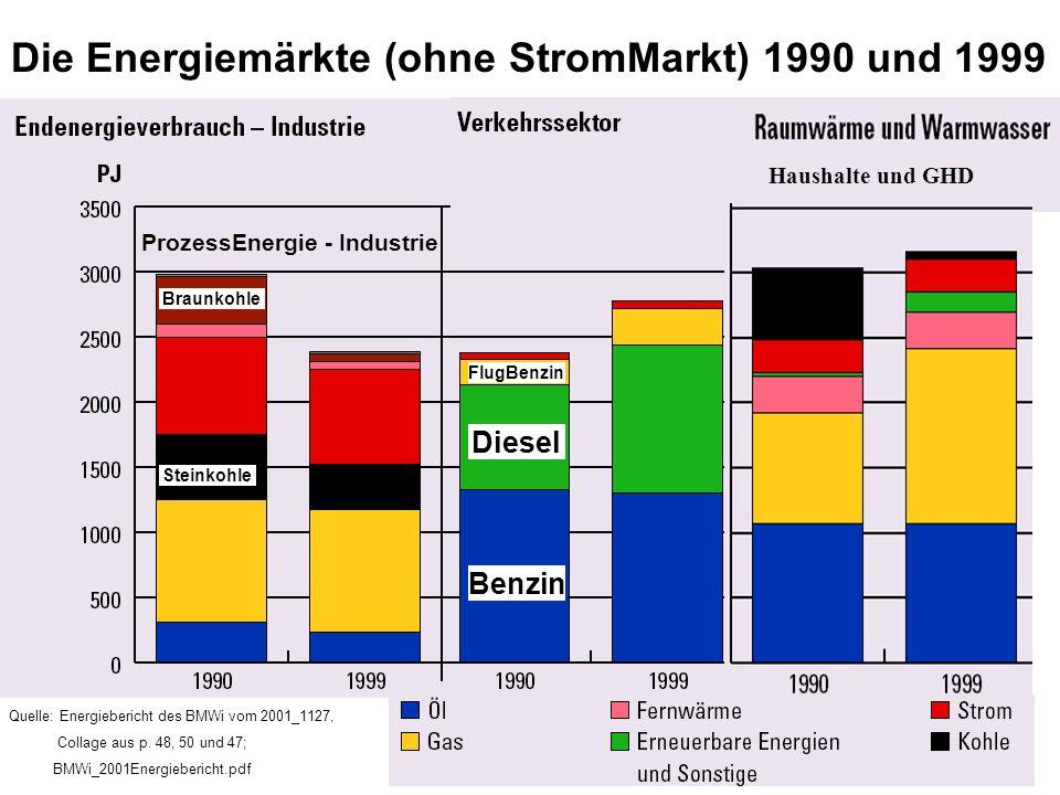 Die Energiemärkte (ohne StromMarkt) 1990 und 1999