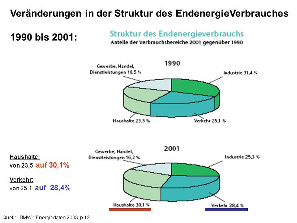 Veränderungen in der Struktur des EndenergieVerbrauches 1990 bis 2001: