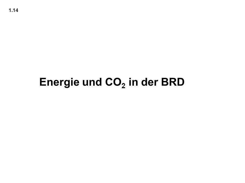 Energie und CO2 in der BRD
