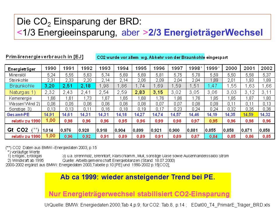 Die CO2 Einsparung der BRD: <1/3 Energieeinsparung, aber >2/3 EnergieträgerWechsel