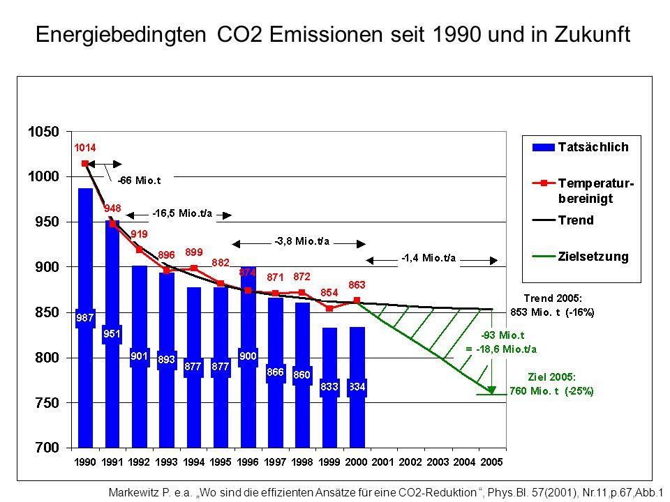 Energiebedingten CO2 Emissionen seit 1990 und in Zukunft