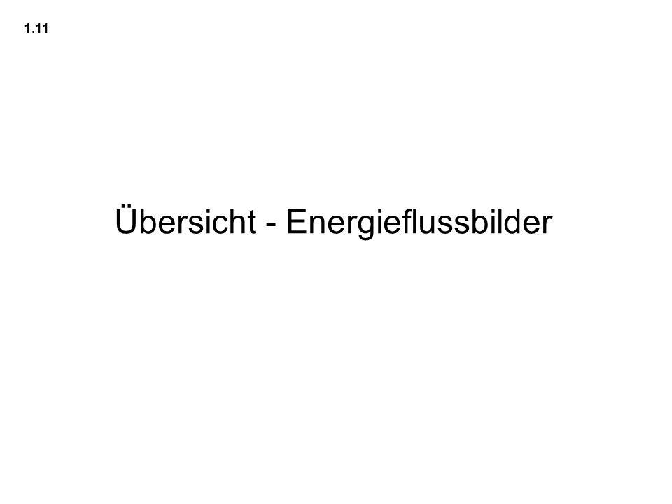 Übersicht - Energieflussbilder