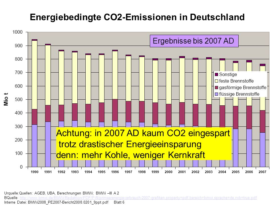 Energiebedingte CO2-Emissionen in Deutschland