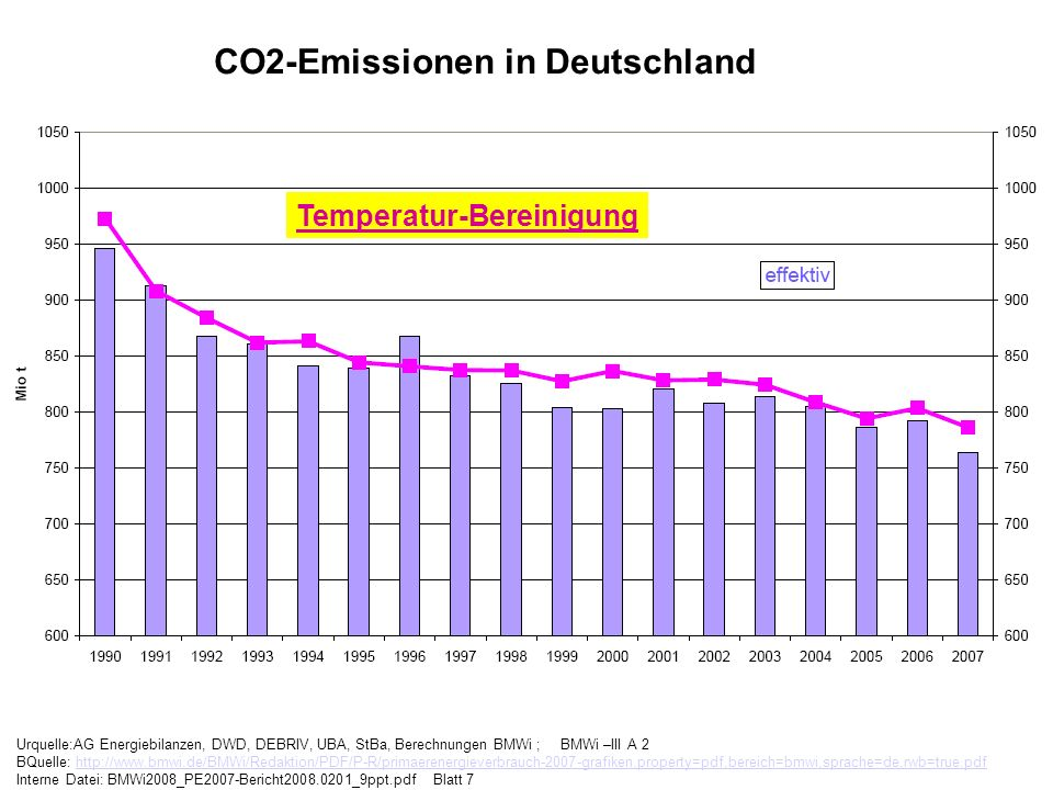 CO2-Emissionen in Deutschland