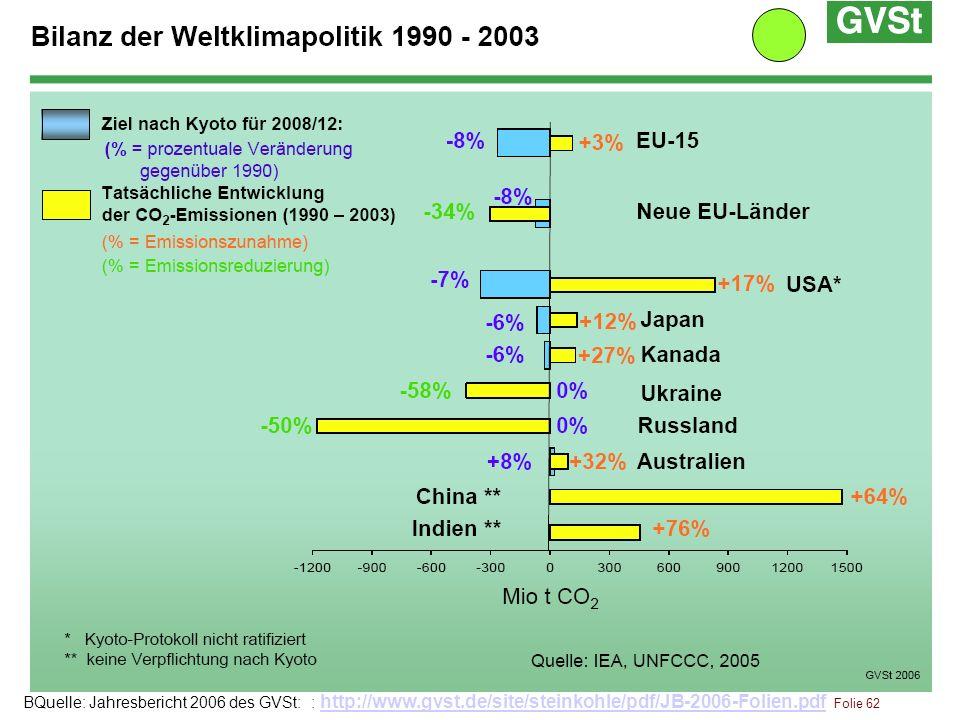 BQuelle: Jahresbericht 2006 des GVSt: : http://www. gvst