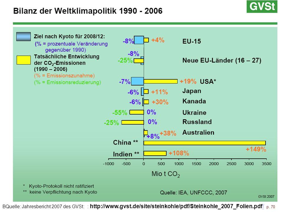 BQuelle: Jahresbericht 2007 des GVSt: : http://www. gvst