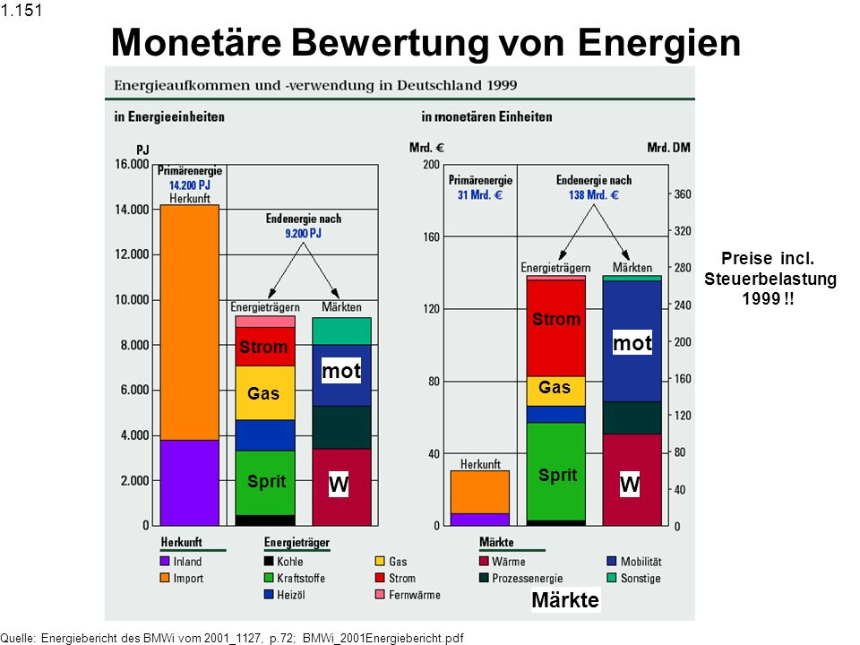 Monetäre Bewertung von Energien Preise incl. Steuerbelastung