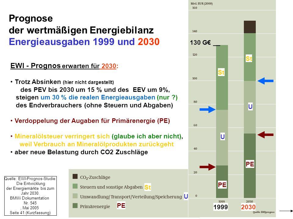der wertmäßigen Energiebilanz Energieausgaben 1999 und 2030