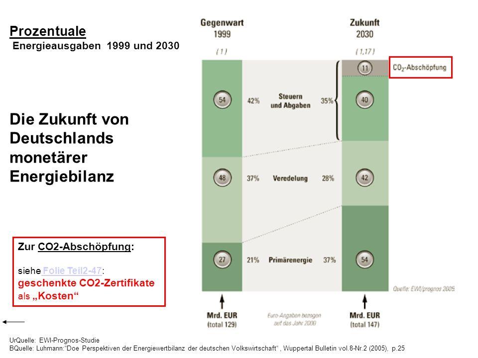 Die Zukunft von Deutschlands monetärer Energiebilanz Prozentuale