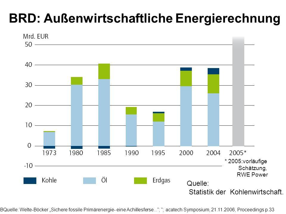 BRD: Außenwirtschaftliche Energierechnung