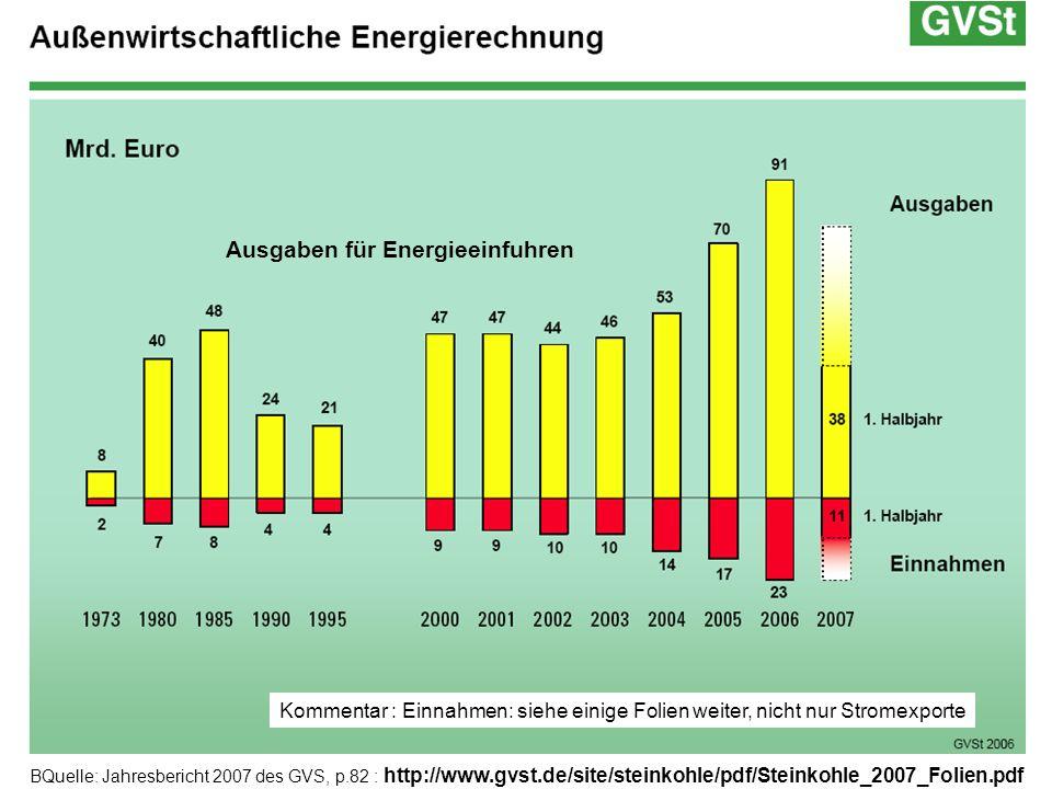 Ausgaben für Energieeinfuhren