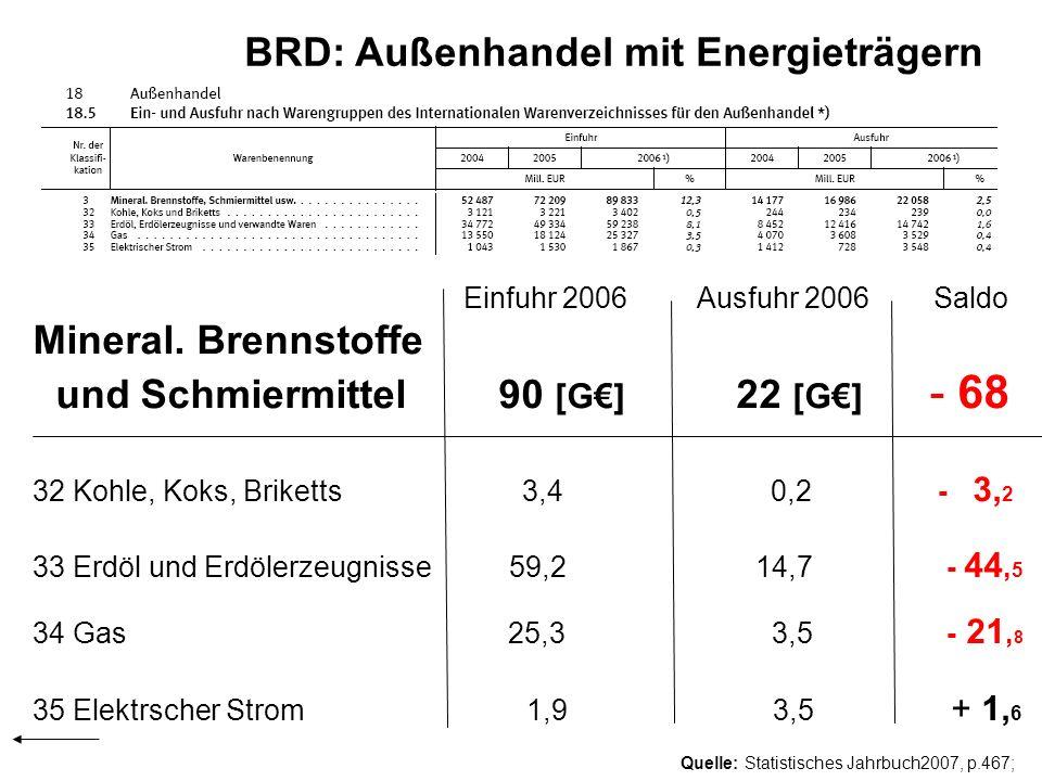 BRD: Außenhandel mit Energieträgern