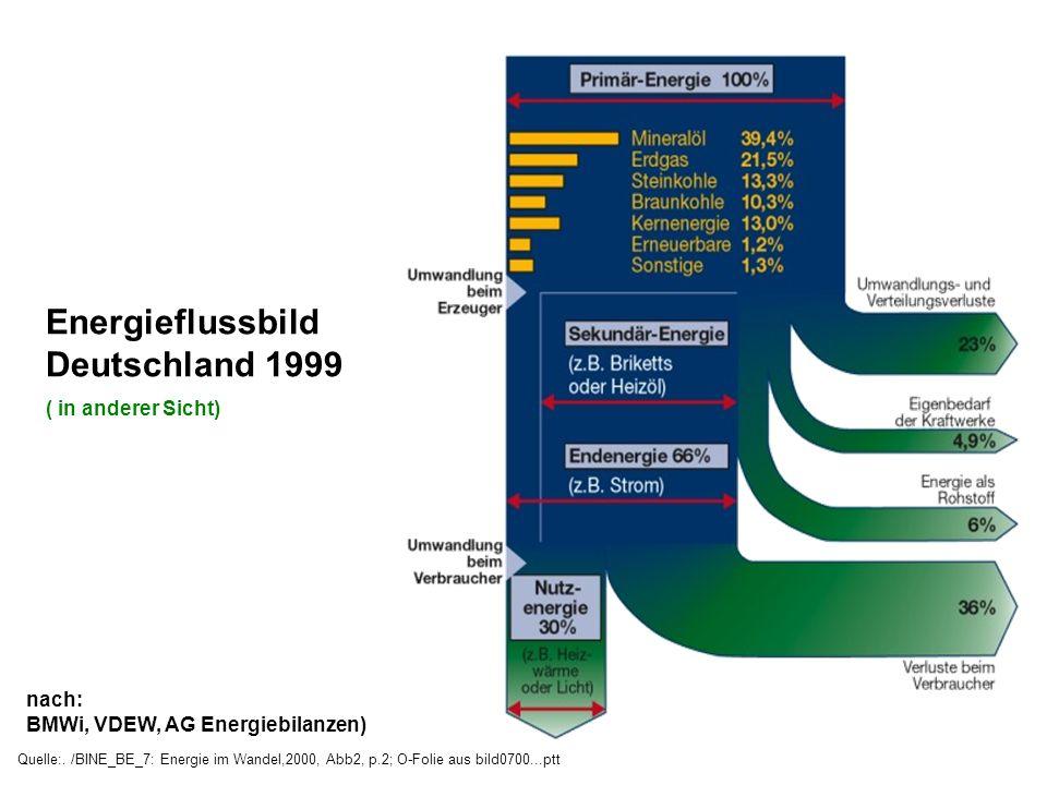 Energieflussbild Deutschland 1999