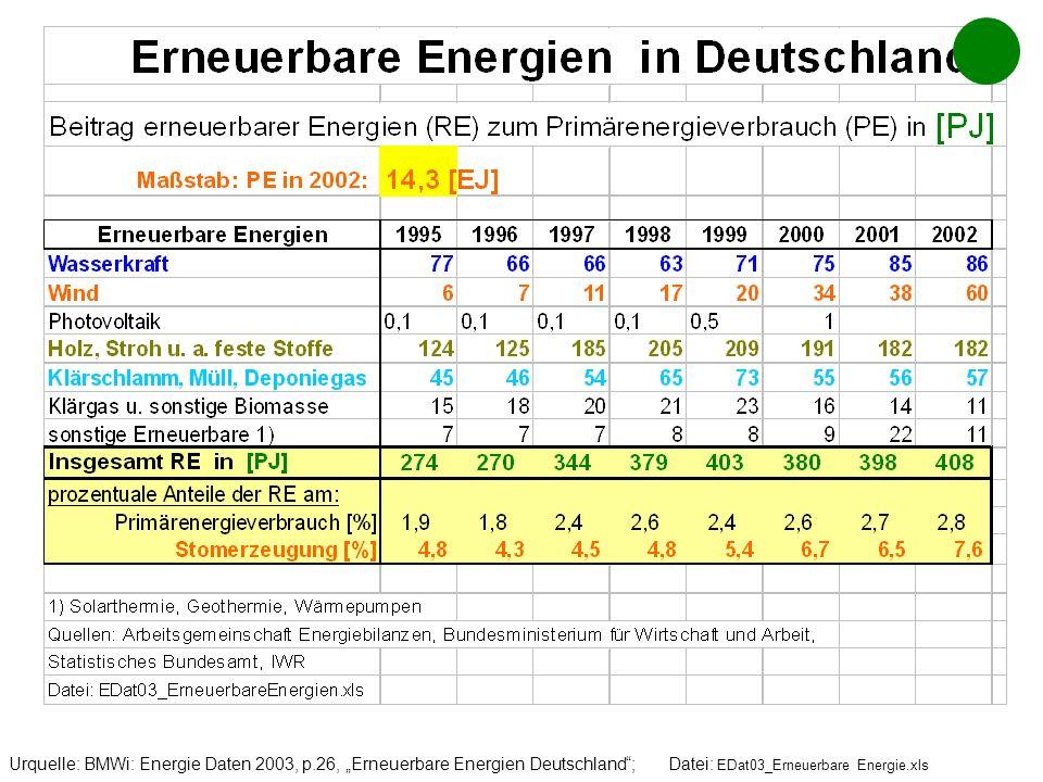 Urquelle: BMWi: Energie Daten 2003, p