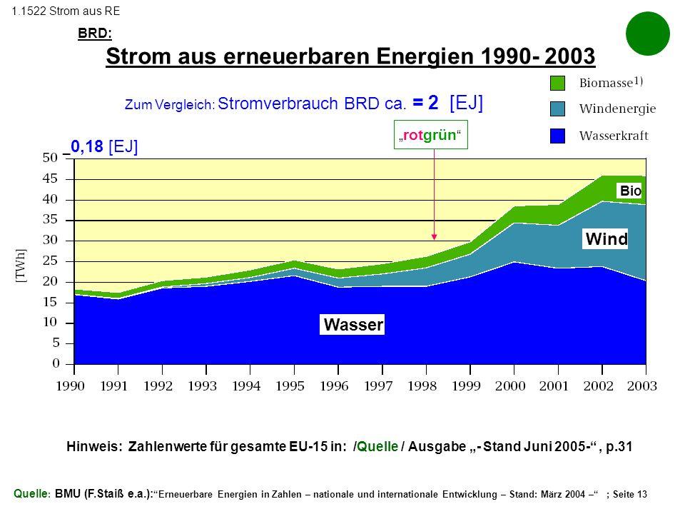BRD: Strom aus erneuerbaren Energien 1990- 2003